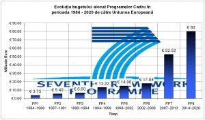 (The Seventh Framework Programe – FP7)