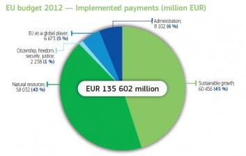 Raport UE: Polonia si tarile baltice au fost principalii beneficiari ai finantarilor europene in anul 2012