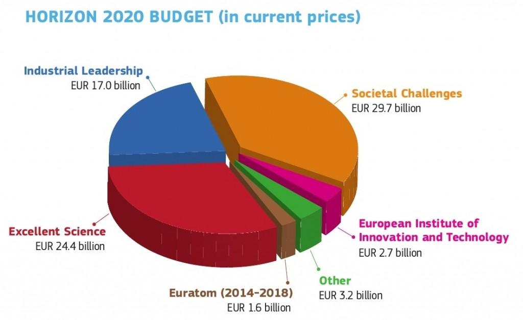 Orizont_2020_buget