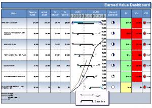 Analiza GANTT - model 2007