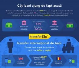 (P) Transfer online de bani prin TransferGo – garantia lucrului bine facut!