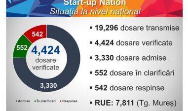 Rezultate Start-up Nation: Rata de respingere a ajuns la 12%. Situatia dosarelor si a RUE pe judete