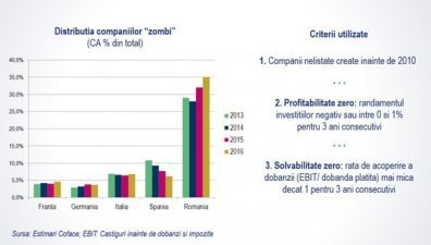 "Economia romaneasca, cimitir de firme ""zombi"""