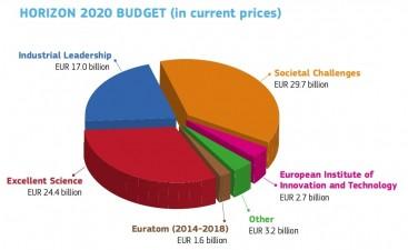 Programul Orizont 2020 a fost lansat oficial: 80 de miliarde de euro pentru cercetare si inovare