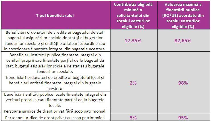 tabel cofinantare