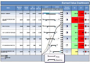 Analiza GANTT – model 2007