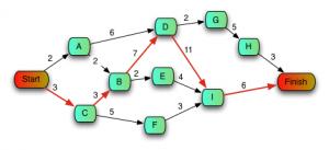 Model PERT – etapizare simpla