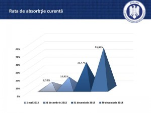 52% este rata de absorbtie curenta a fondurilor europene in acest moment
