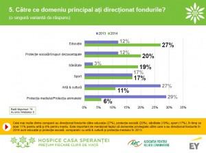 Grafic_Domeniile catre care au directionat companiile fonduri prin Legea sponsorizarii