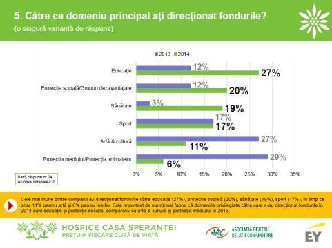 Grafic_Domeniile-catre-care-au-directionat-companiile-fonduri-prin-Legea-sponsorizarii.jpg