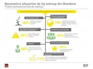 Studiu: Pentru 4 din 5 startup-uri, scaderea impozitarii muncii ar avea un impact major in dezvoltarea lor