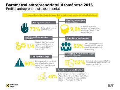 Barometrul-antreprenoriatului-romanesc_2016_INFOGRAFIC_1.png