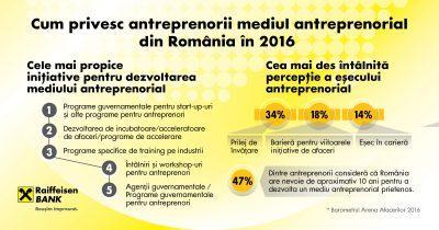 Barometrul Antreprenorilor 2016