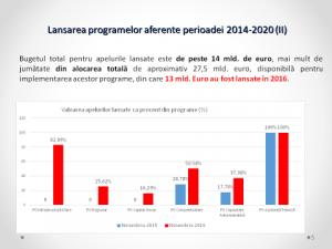 Rezultatele Ministerului Fondurilor Europene in perioada noiembrie 2015 – noiembrie 2016