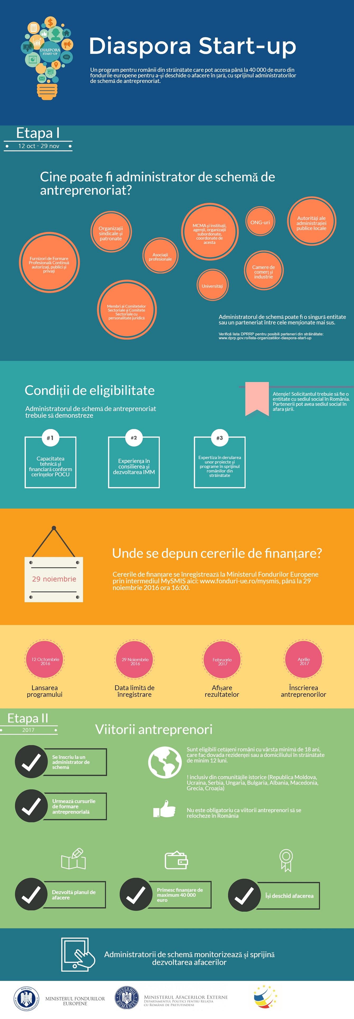 infografic-diaspora-start