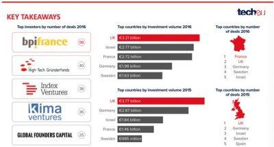 Investitii de 16,2 miliarde de euro la nivel european in startup-urile din tehnologie, in 2016