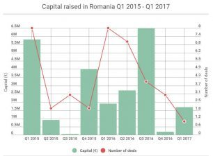 Medium: The startup scene in Romania: €11.3m raised & €72m in exits, in 2016 alone