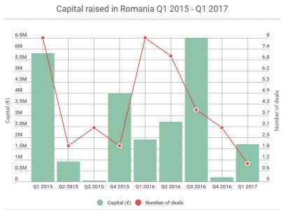 capital-Romania-2015-2017.jpg