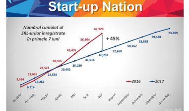 Start-up Nation: Infiintarea de SRL-uri a accelerat pe perioada programului (ministru)
