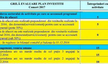 55.000 Euro in programul Comert: Cum punctezi pentru fondurile nerambursabile de la stat