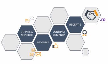 Platforma online automatizata pentru achizitii in Start UP Nation, Comert si Microindustrializare