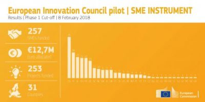 257 innovators selected for funding under EIC SME Instrument