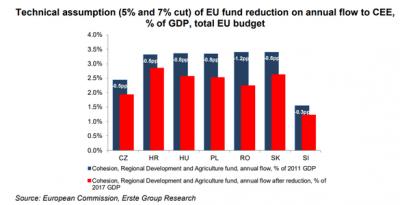 Fondurile europene disponibile pentru Romania s-ar putea reduce cu o treime ca raport in PIB pe noul buget european, cea mai mare scadere din regiune