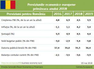 Romania: Crestere economica puternica, insa in curs de incetinire