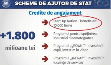 Start-Up Nation 2018: Se decide buget de angajament pentru 10.000 de firme, dar nu si pentru plati