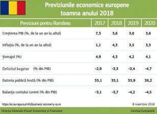 Previziuni economice de toamna 2018: Romania, crestere mai moderata in urmatorii trei ani
