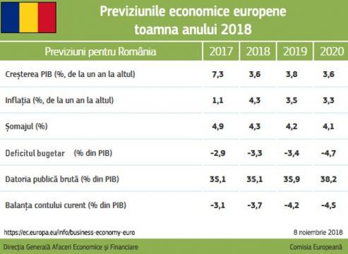 previziuni_economice_romania.jpg