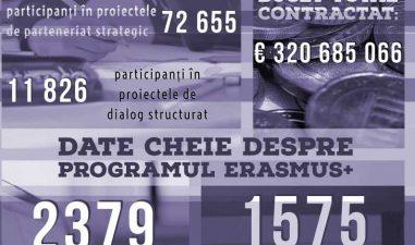 Peste 200.000 de romani au participat la proiecte Erasmus+. Romania a primit 320 de milioane de euro. Cum se imparte bugetul pentru anul urmator