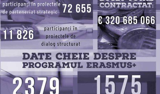 proiecte-finantate-prin-Erasmus.jpg