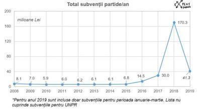 Cum platim una din cele mai mari subventii din UE partidelor politice