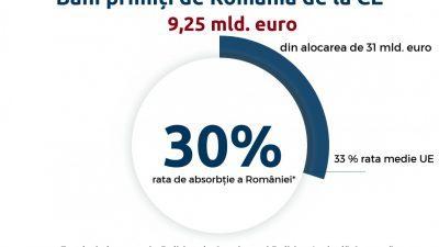 Roxana Mânzatu: România a atras 9,5 miliarde de euro din fonduri europene, rata de absorbţie fiind de 30%