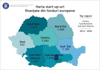 Peste 8.700 start-up-uri au fost înființate din fonduri europene, 2014-2020